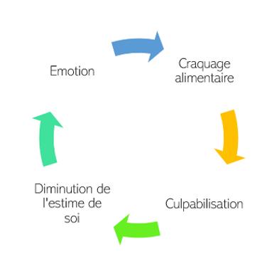 Boucle infernale : Emotion - Craquage alimentaire - Culpabilisation - Diminution de l'estime de soi
